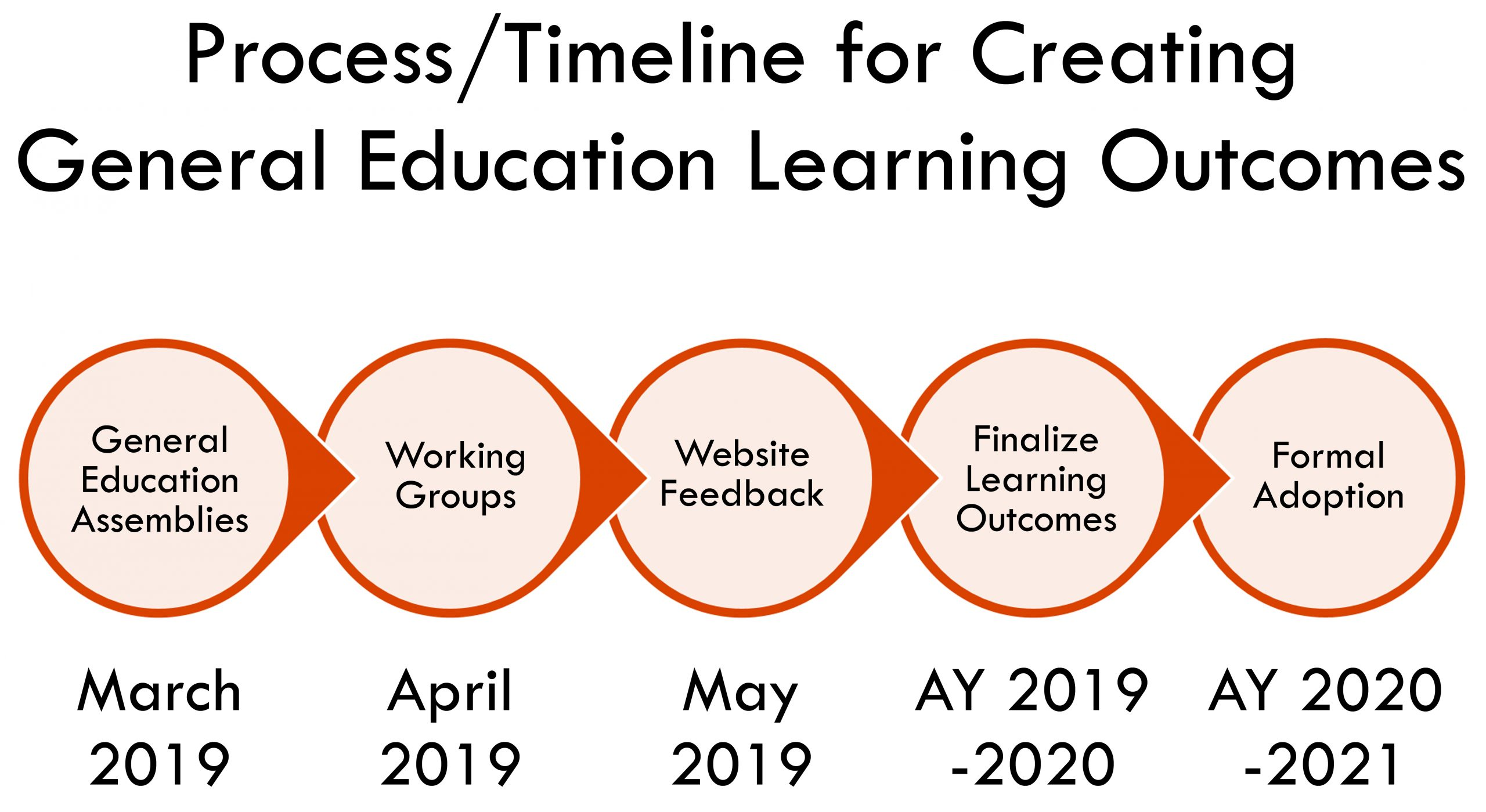 Process/Timeline for Creating General Education Learning Outcomes